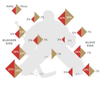 Stanley Cup Golden Knights Goalie