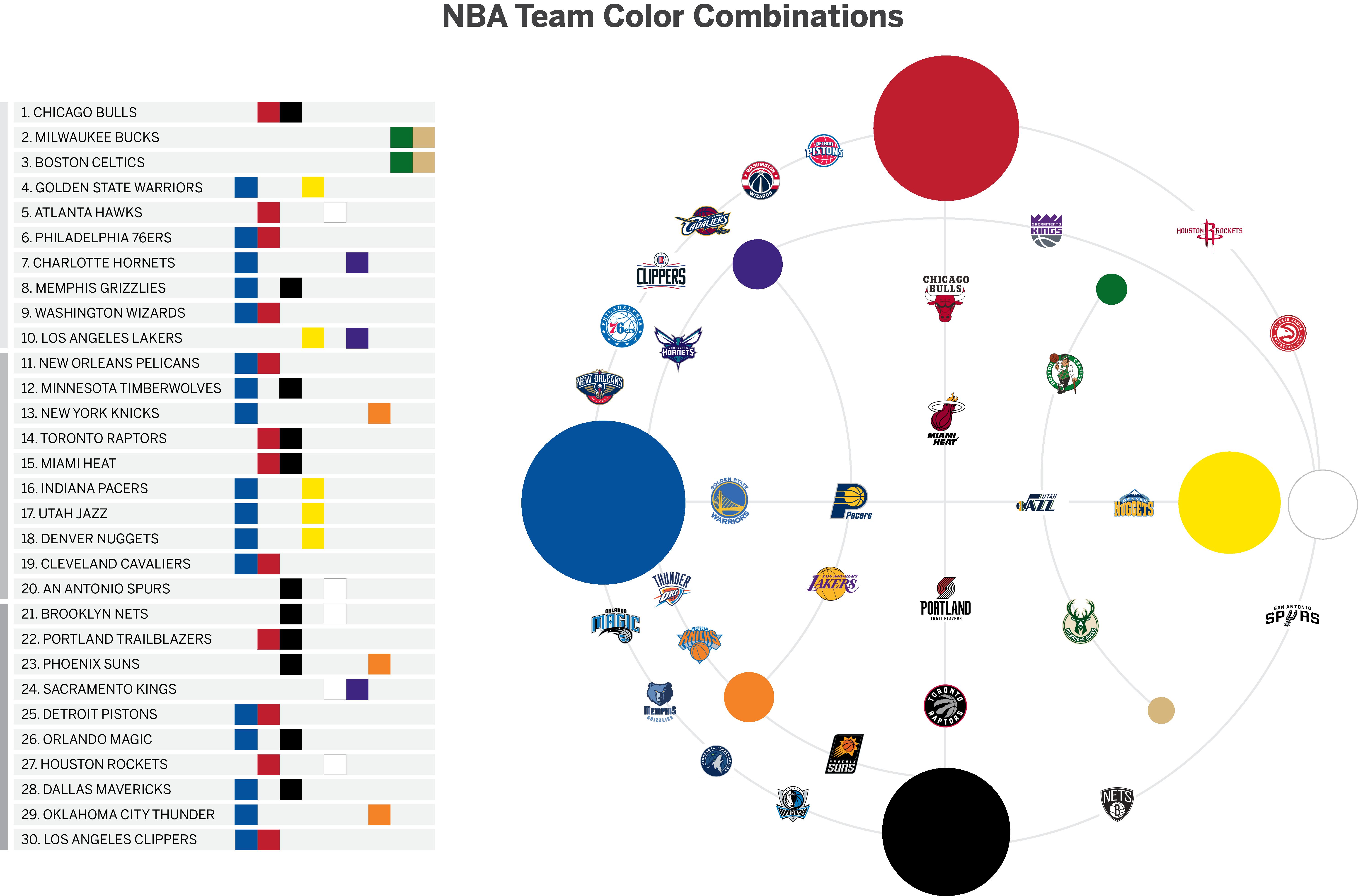 Team Colors: Ultimate Ranking Of NBA Logos